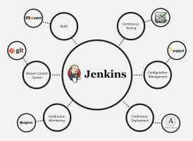 Jenkins - Software